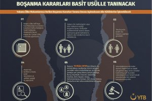 Yabancı Ülkelerde Alınan Boşanma Kararlarının Basit Usül ile Tanınmasına Yönelik Uygulama