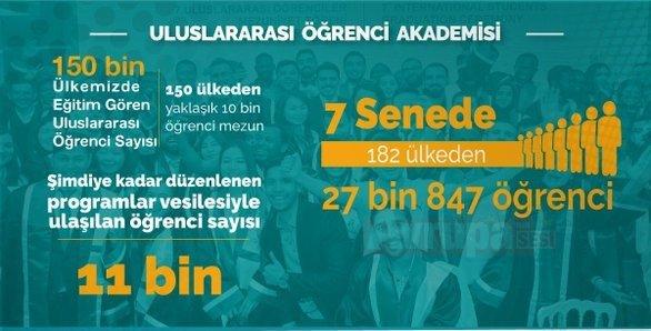 Uluslararası Öğrenci Akademisi'nden 182 Ülkeden 11 bin Öğrenci Yararlandı