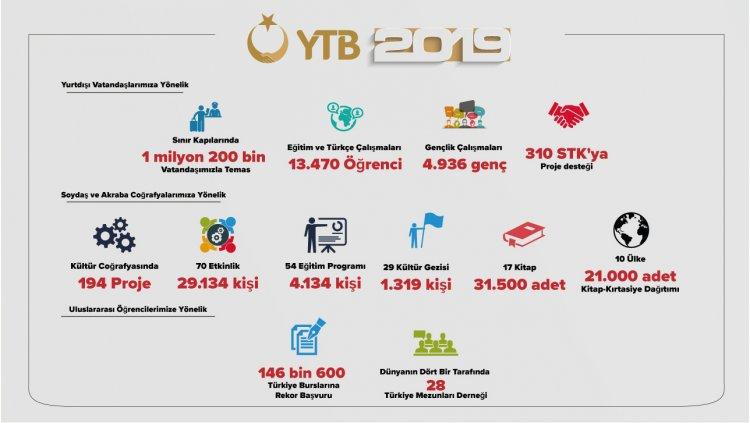 YTB yurt dışında yaşayan 1 milyon 200 bin vatandaş ile temas kurdu