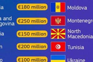 Avrupa Komisyonu'ndan Kosova'ya 100 milyon Euro